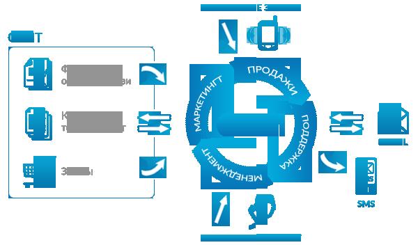 где учиться на CRM-менеджера